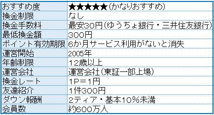 モッピー紹介1