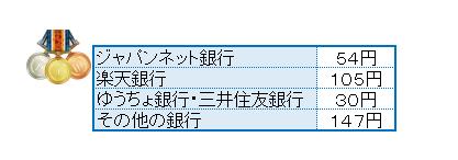 モッピー銀行説明1