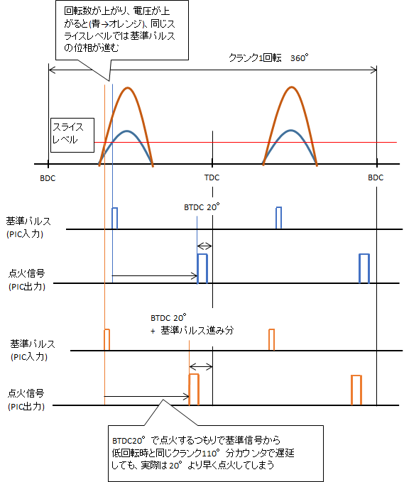 波形進角2