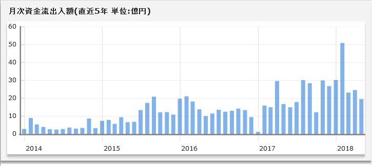 ニッセイ外国株式