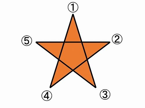 500ブログ 星の書き方2