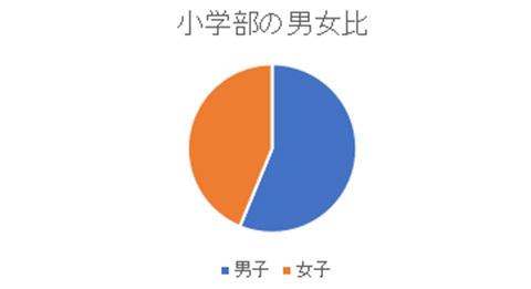統計情報2018b