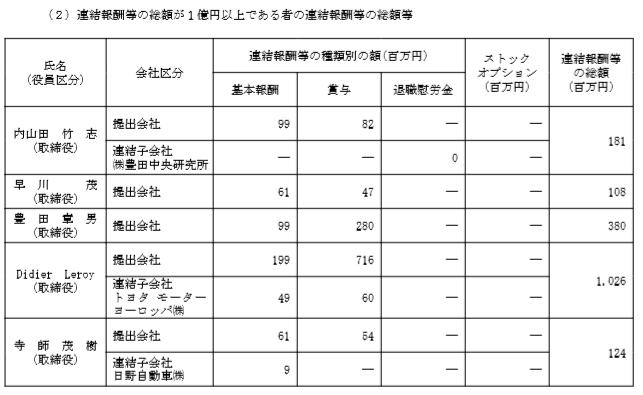 修 トヨタ 報酬1億円以上 18年3月期