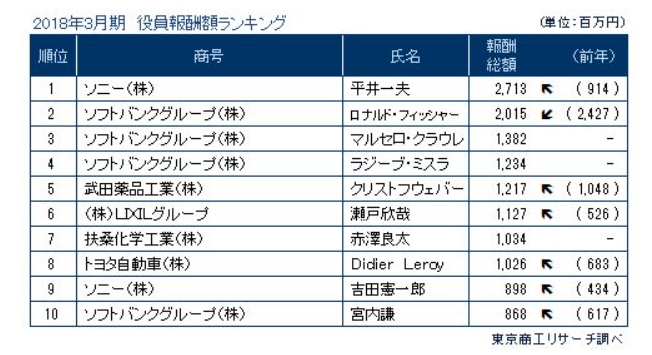 報酬1億円以上のランキング