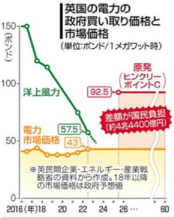 150 東京新聞 英国原発