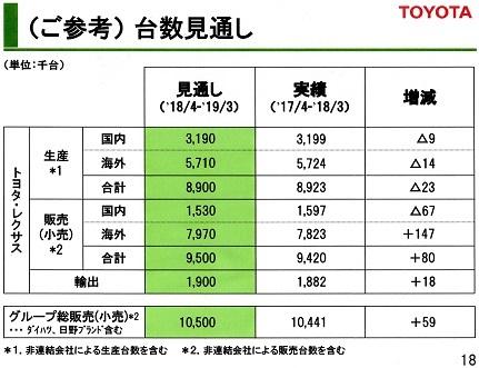 15 トヨタ生産・販売台数 20180⃣3