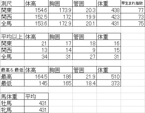 2018シルク募集馬測尺データ