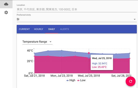 Nimbus Weather Ubuntu 天気アプリ 1週間の気温