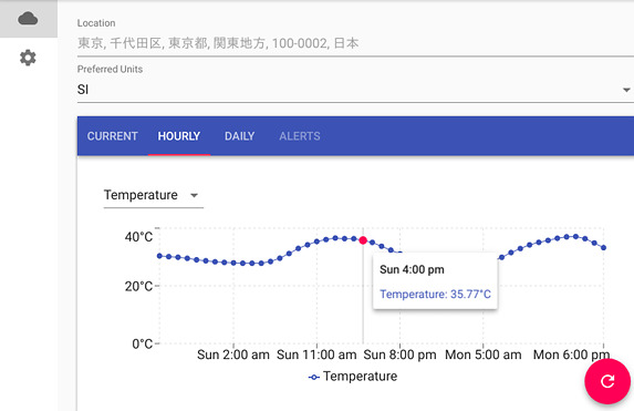 Nimbus Weather Ubuntu 天気アプリ 24時間の気温