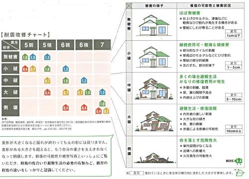 耐震評点と被害レベル300618