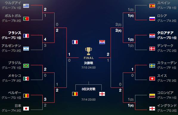 ロシアW杯決勝