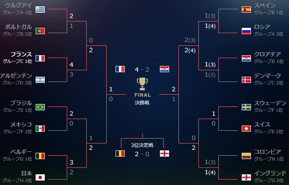 ロシアW杯、優勝はフランス