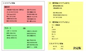 総箱祭 コスメンバーリスト10 決定版