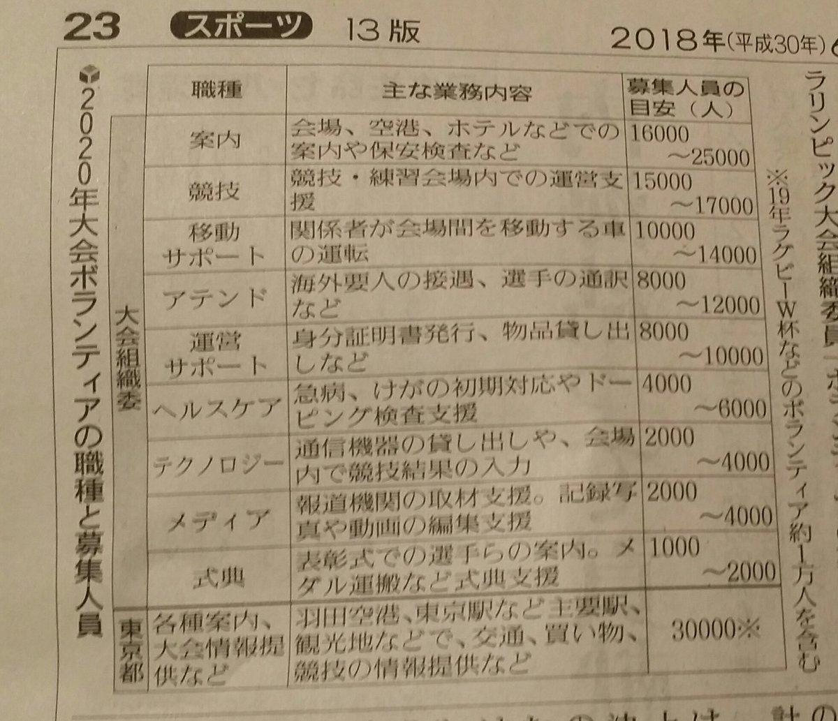 【悲報】東京五輪、「ボランティア」に移動車の運転や、要人の接遇、通訳などを任せる暴君っぷりがすごい