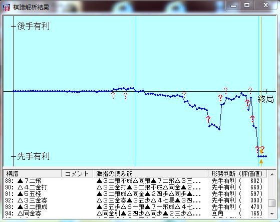 タヌキ四段戦棋譜解析結果