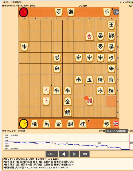 ピヨ将棋棋譜解析結果