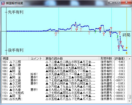 20190124-01●棋譜解析結果