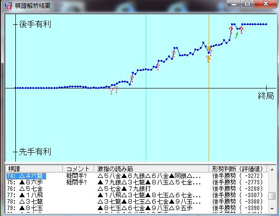 20190211-01○七段+棋譜解析結果