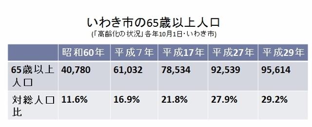 いわき市人口1 (640x261)