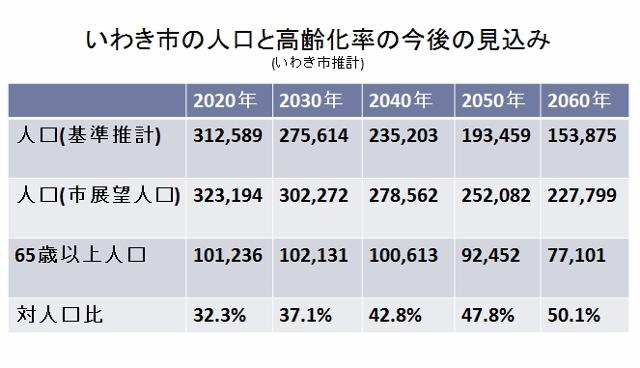 いわき市人口2 (640x368)
