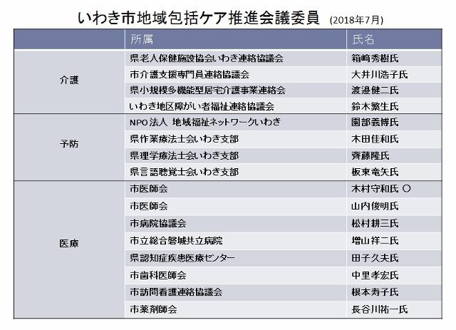 地域包括ケア推進会議委員1 (640x463)