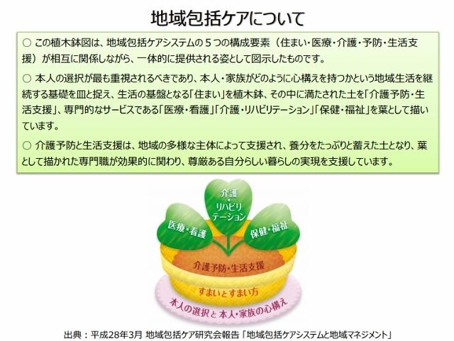 地域包括ケアシステム (640x481)