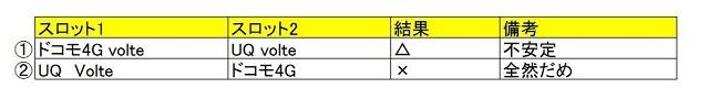 Mi Mix2のDSDS検証結果
